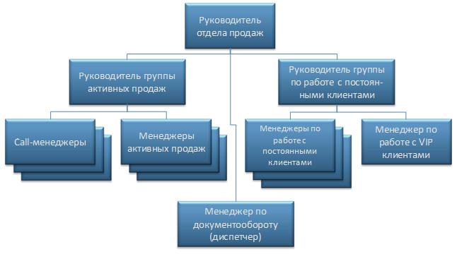 Модели работы отдела продаж веб модели спб работать онлайн прямой