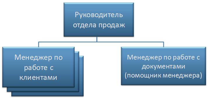 Структура отдела продаж 2