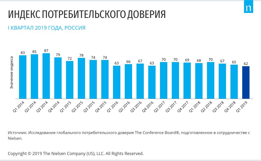 Всего 6% россиян верят в улучшение экономического положения в стране