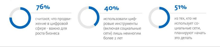 Российскому бизнесу не хватает цифровой подкованности